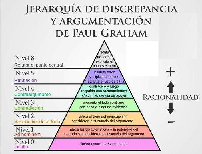 Jerarquía de discrepancia y argumentación de Paul Graham