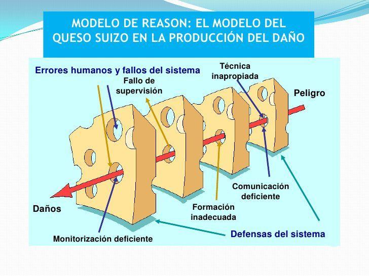 Modelo Reason, factor humano y organizacional en la seguridad