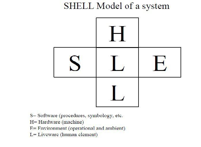 Modelo Shell una herramienta de análisis