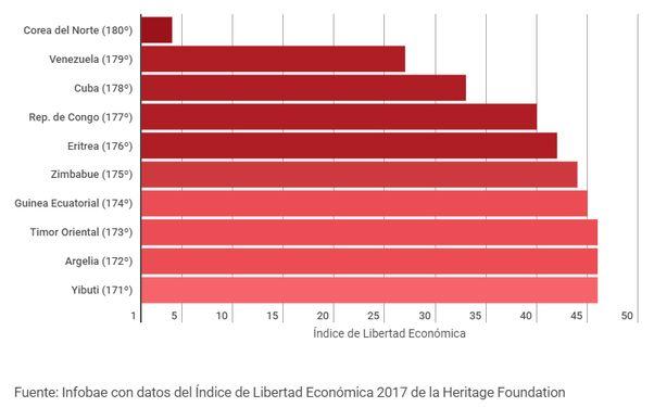 Países con la economía más libre y con más restricciones