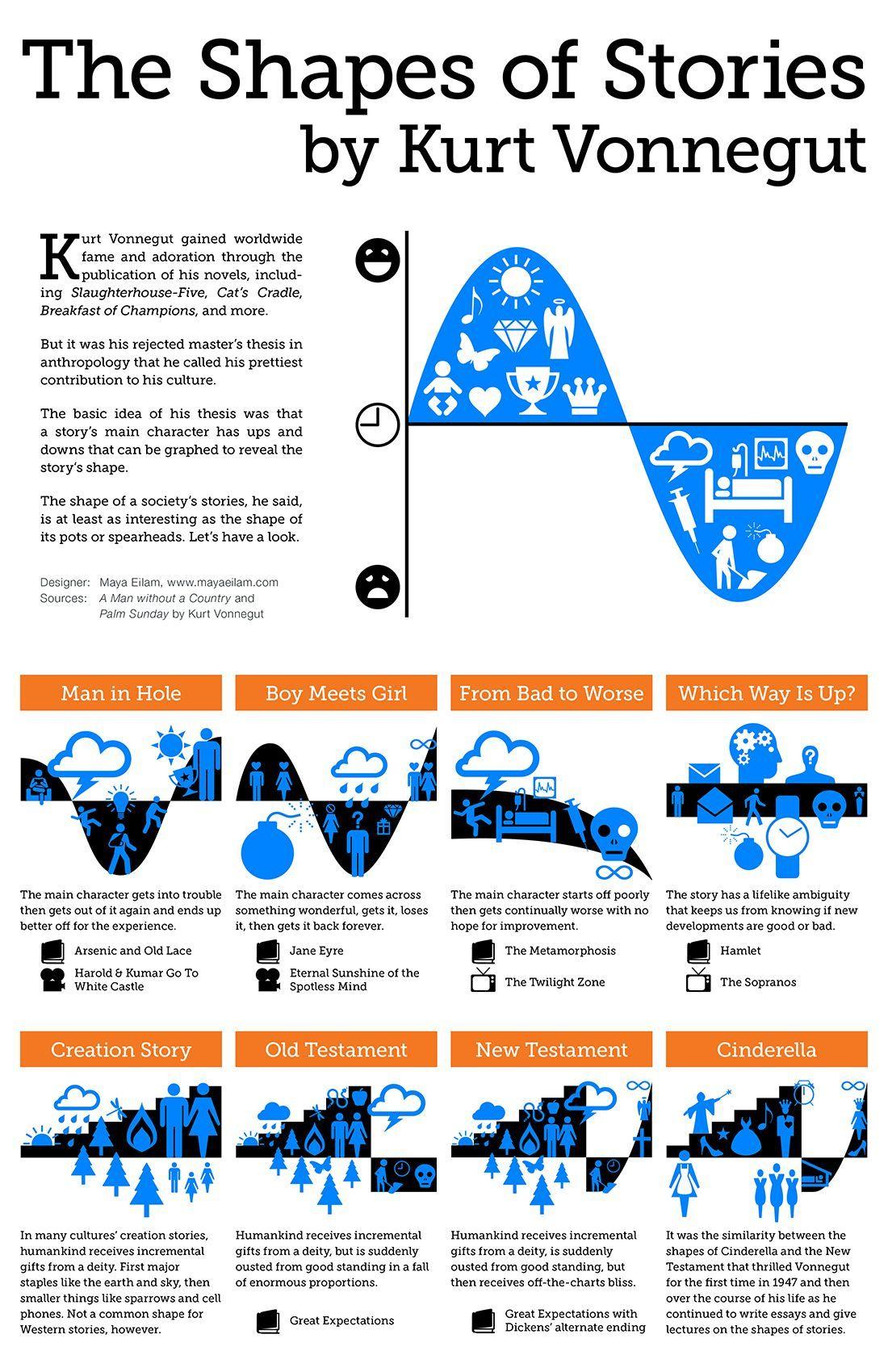 La forma de las historias por Kurt Vonnegut