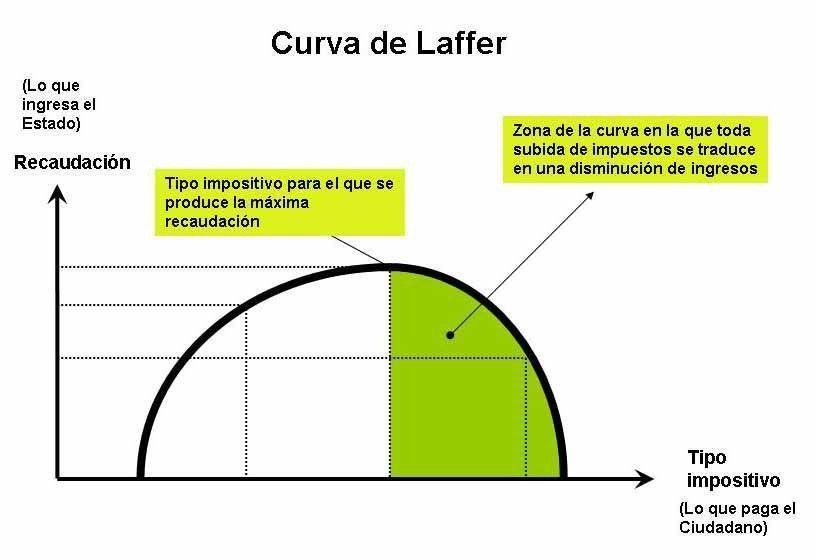 Laffer o la curva de la felicidad fiscal