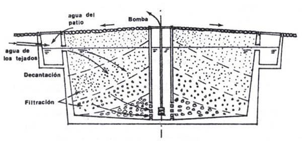 Aljibe veneciano