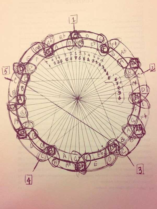 El dibujo con el que John Coltrane ilustró la relación entre al música y las matemáticas