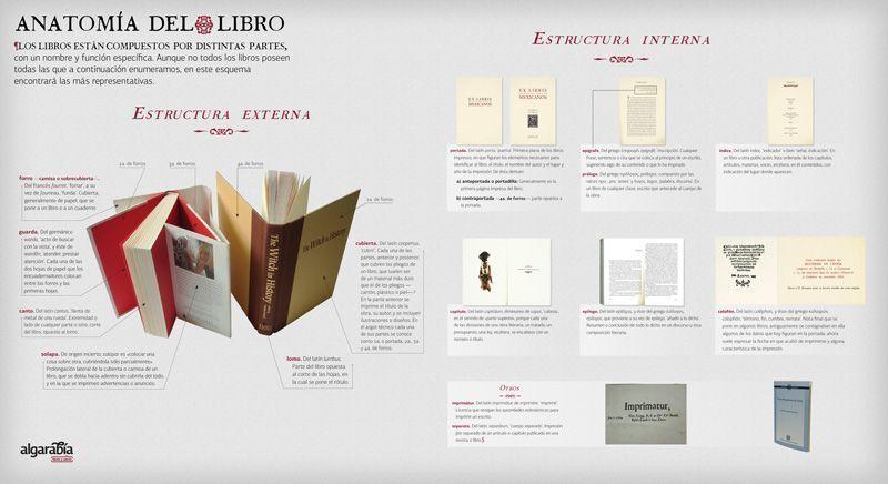 Las distintas partes de las que está compuesto el libro impreso