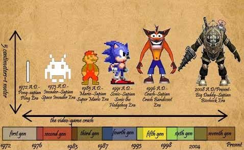 La evolución de los video juegos (1957-2018)